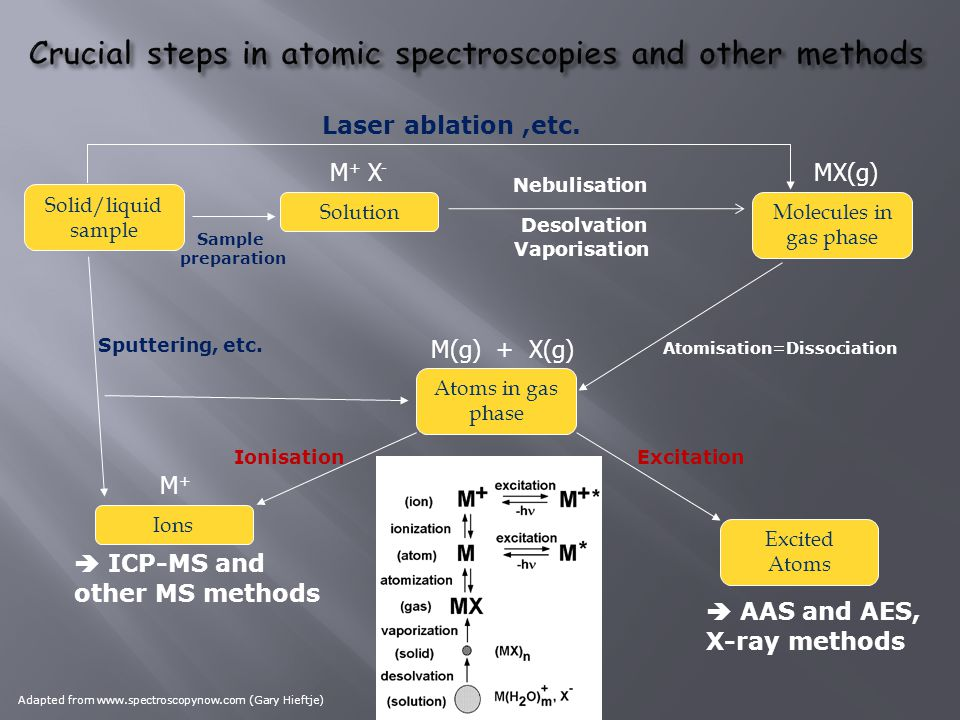 Crucial steps in atomic spectroscopies and other methods