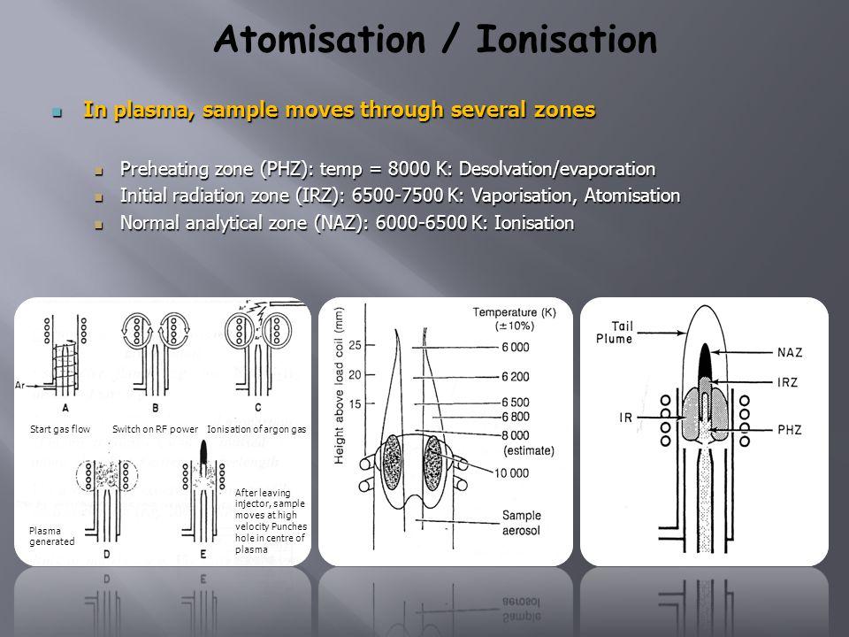 Atomisation / Ionisation