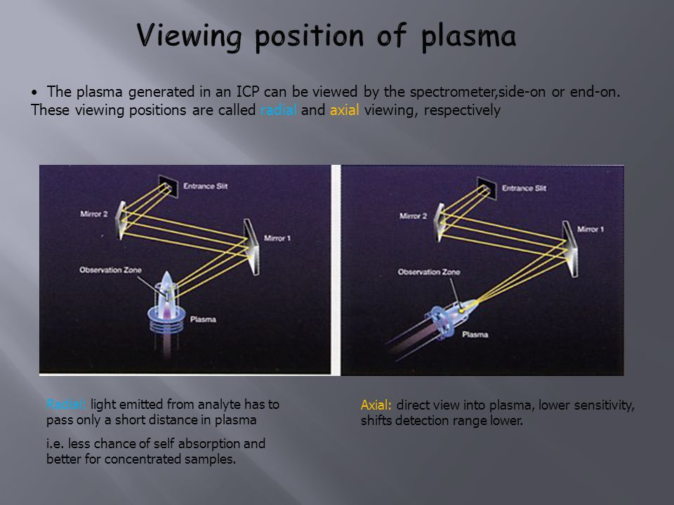 Viewing position of plasma