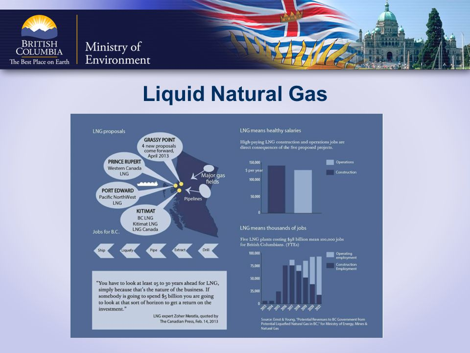 Liquid Natural Gas Canada is the world's third largest producer of natural gas with production of 13.7 billion cubic feet per day.