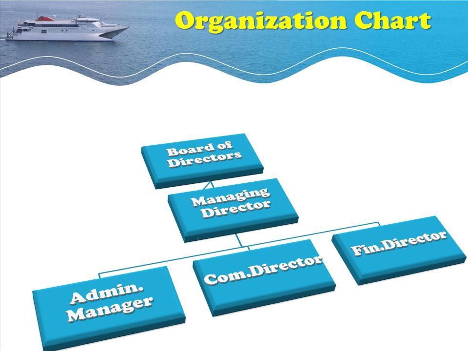 Organization Chart Board of Directors Admin. Manager Com.Director