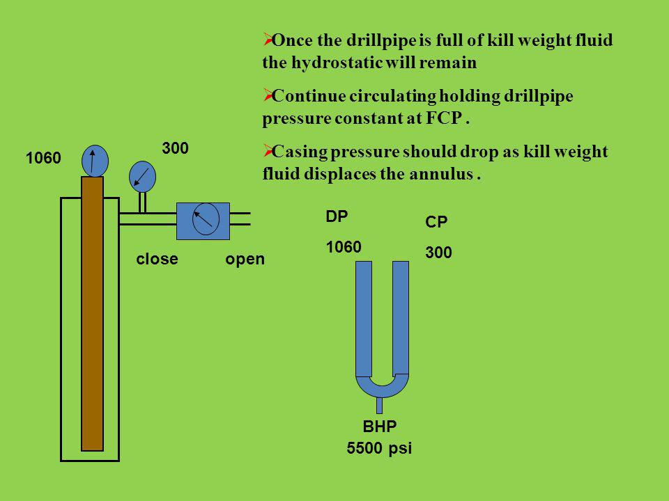 Continue circulating holding drillpipe pressure constant at FCP .