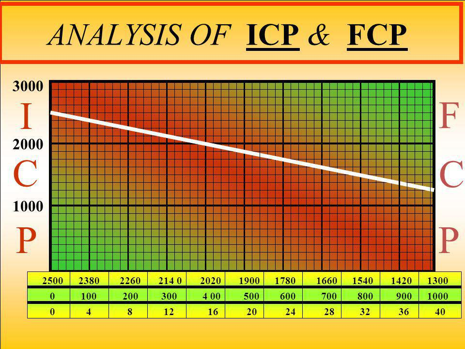 F C C ANALYSIS OF ICP & FCP I P P 3000 2000 1000