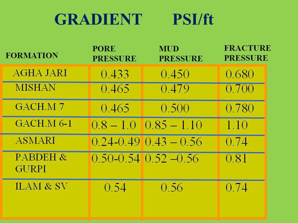 GRADIENT PSI/ft PORE PRESSURE MUD PRESSURE FRACTURE PRESSURE FORMATION