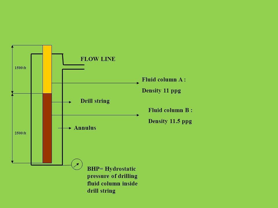 BHP= Hydrostatic pressure of drilling fluid column inside drill string