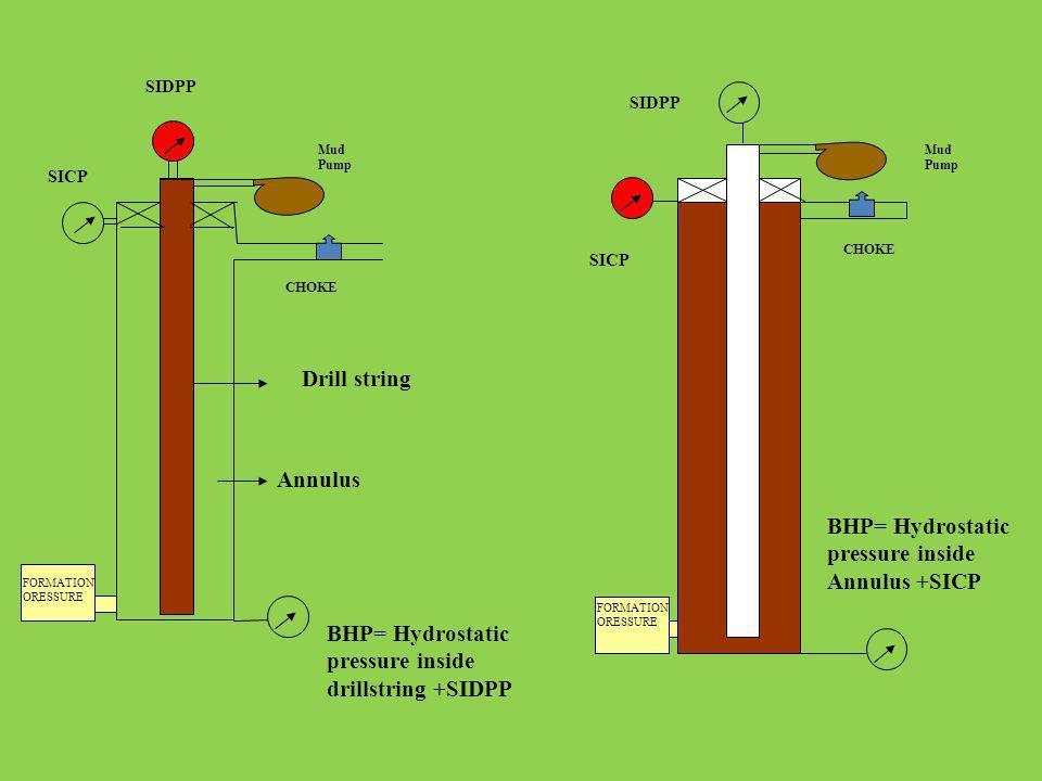 BHP= Hydrostatic pressure inside Annulus +SICP