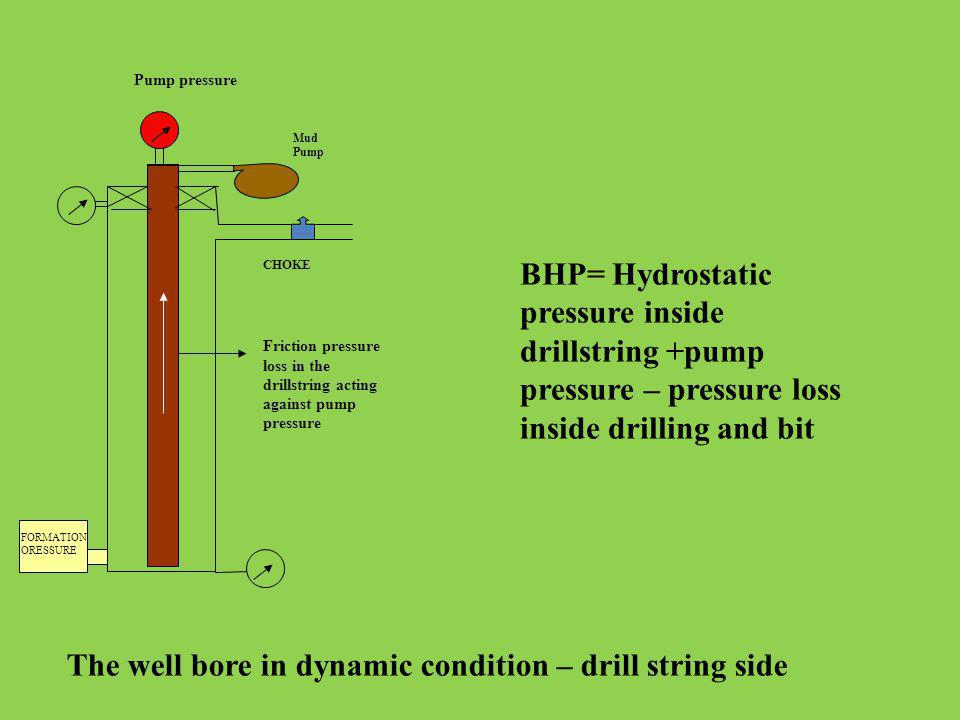 The well bore in dynamic condition – drill string side