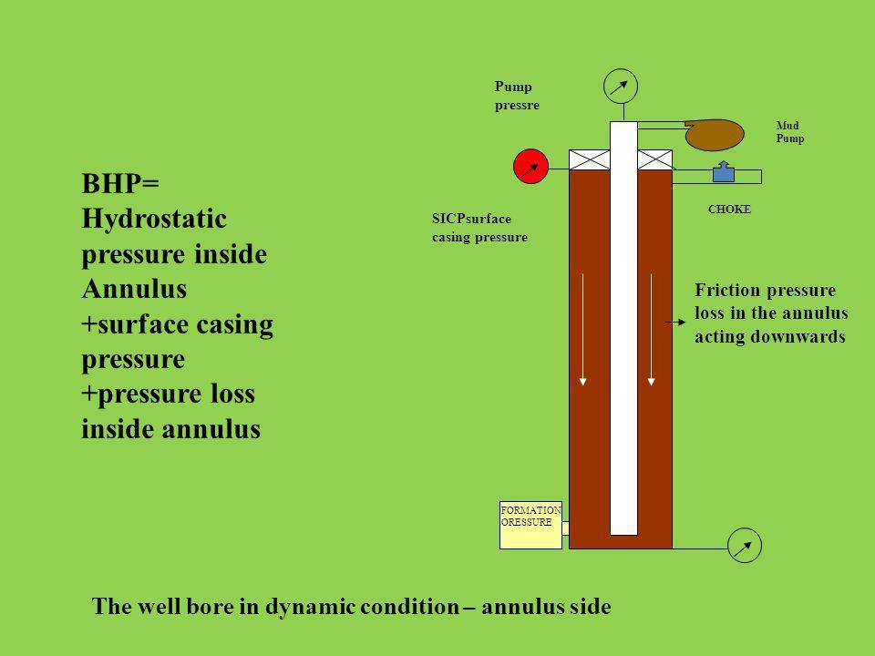 Pump pressre Mud Pump. BHP= Hydrostatic pressure inside Annulus +surface casing pressure +pressure loss inside annulus.