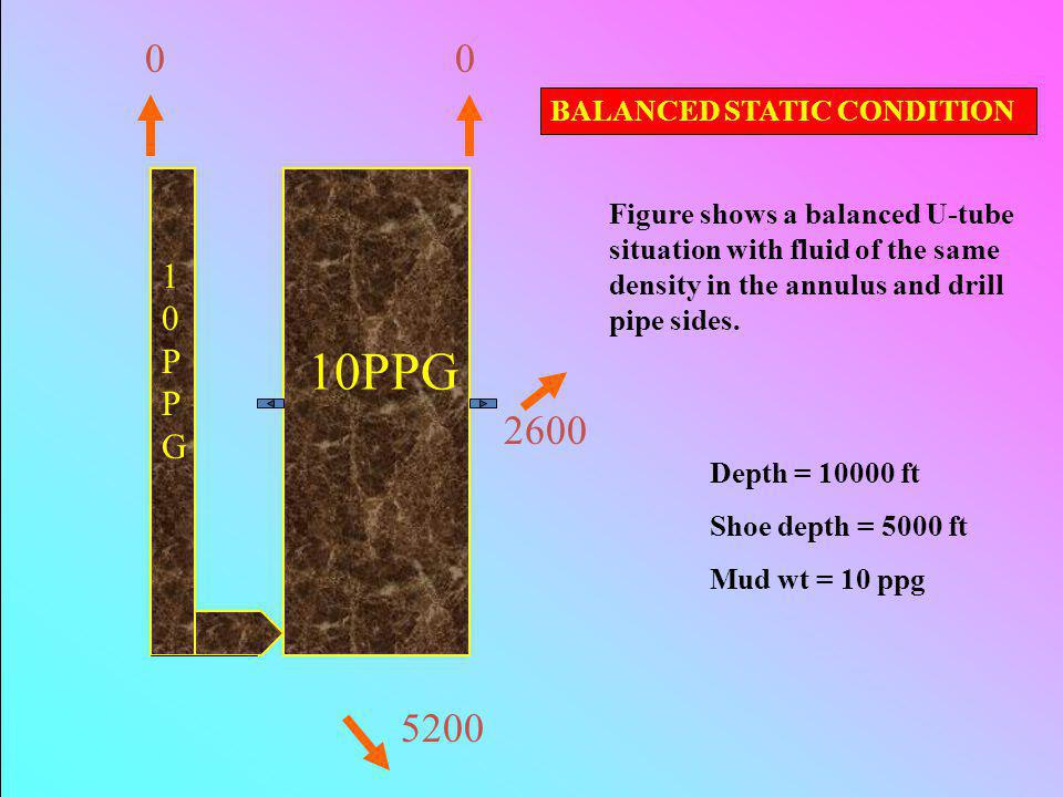 10PPG 0 0 2600 5200 10PPG BALANCED STATIC CONDITION