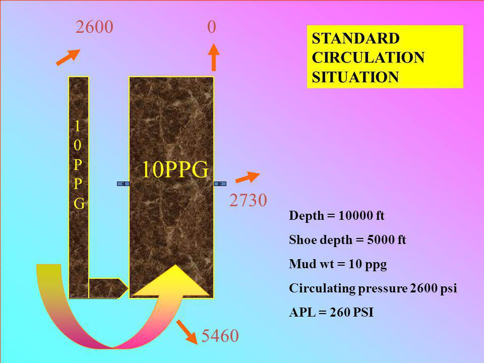 10PPG 2600 0 2730 5460 STANDARD CIRCULATION SITUATION 10PPG