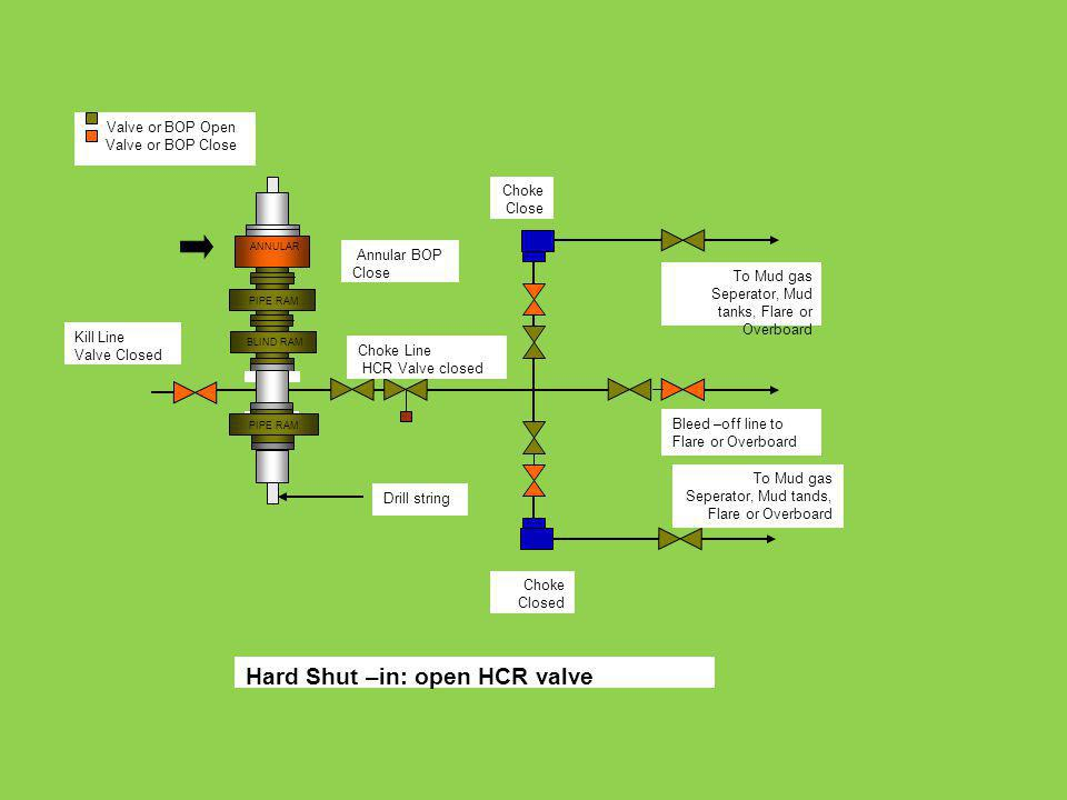 Hard Shut –in: open HCR valve