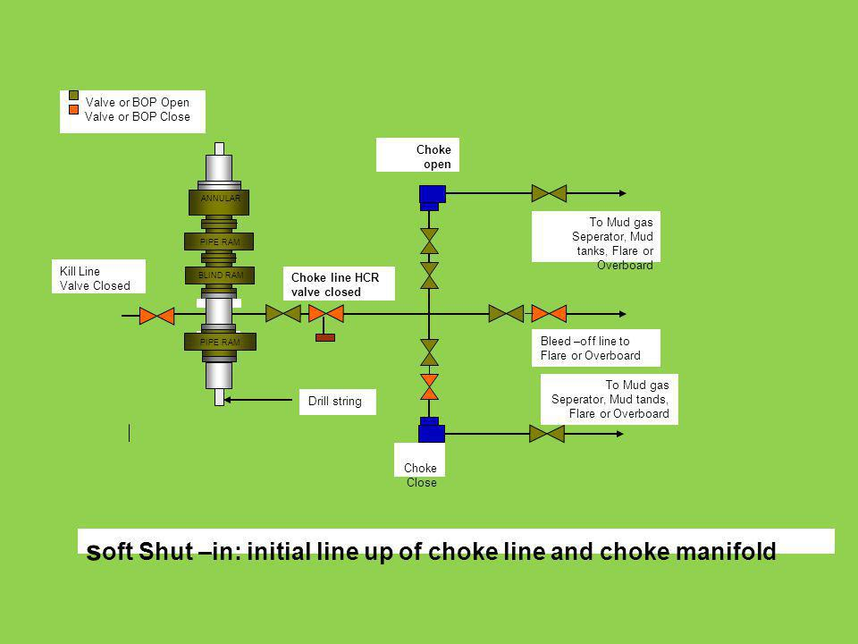 soft Shut –in: initial line up of choke line and choke manifold