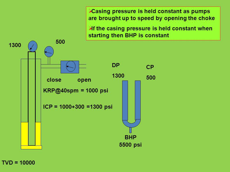 Casing pressure is held constant as pumps are brought up to speed by opening the choke