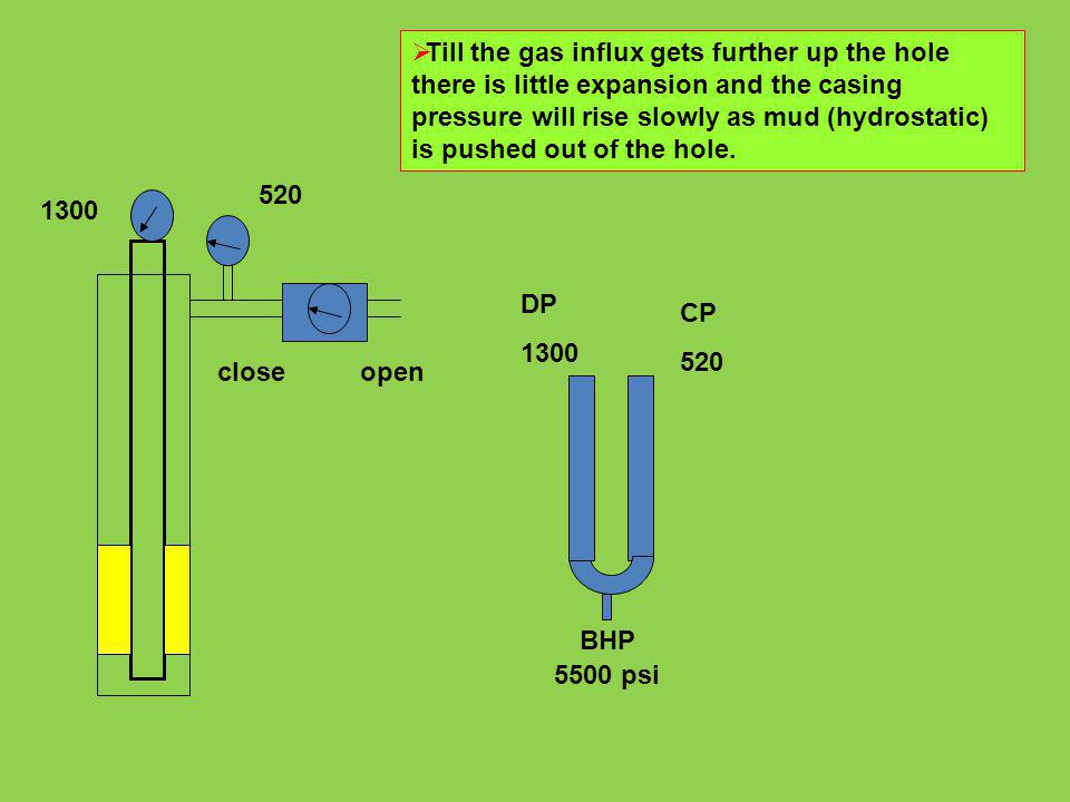 Till the gas influx gets further up the hole there is little expansion and the casing pressure will rise slowly as mud (hydrostatic) is pushed out of the hole.
