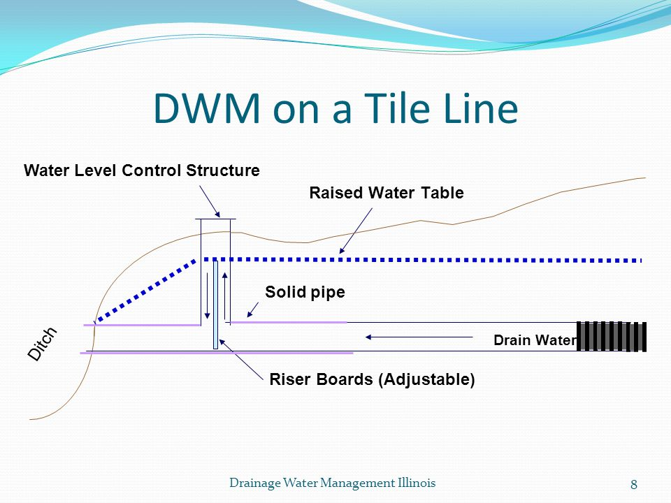 DWM on a Tile Line Water Level Control Structure Raised Water Table