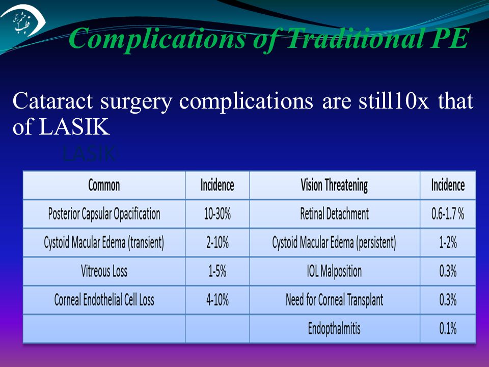 Complications of Traditional PE Cataract surgery complications are still10x that of LASIK LASIK(