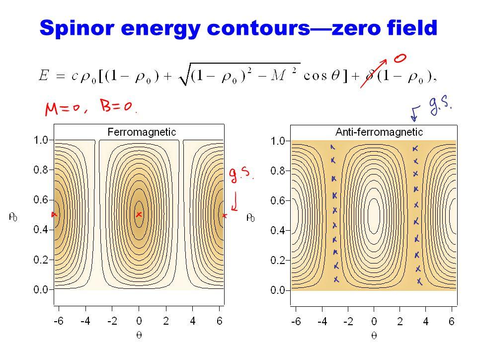 Spinor energy contours—zero field