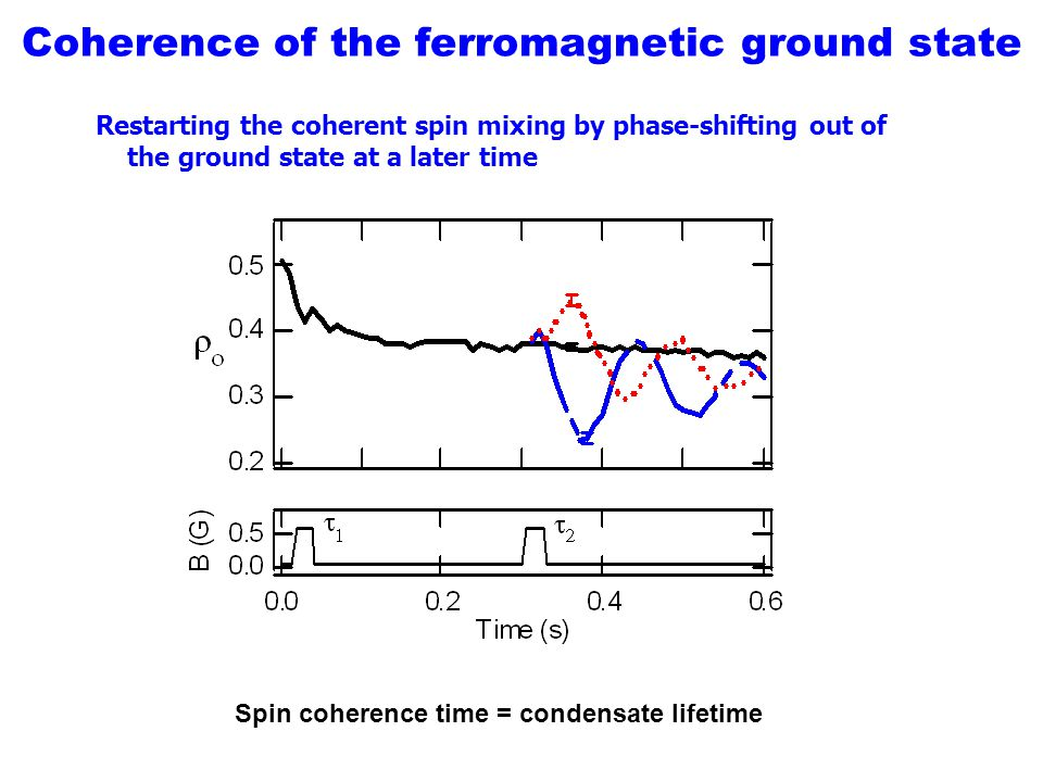 Coherence of the ferromagnetic ground state