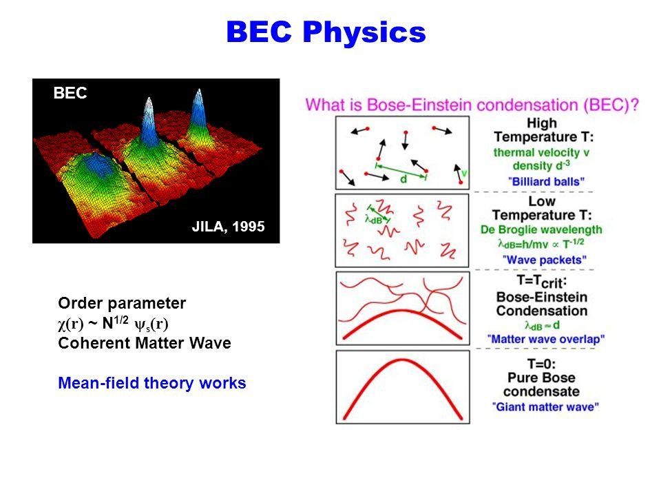 BEC Physics BEC Order parameter χ(r) ~ N1/2 ψs(r) Coherent Matter Wave
