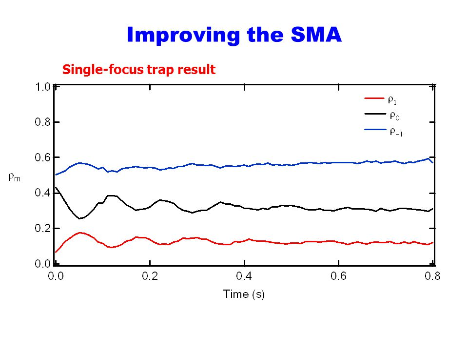 Improving the SMA Single-focus trap result