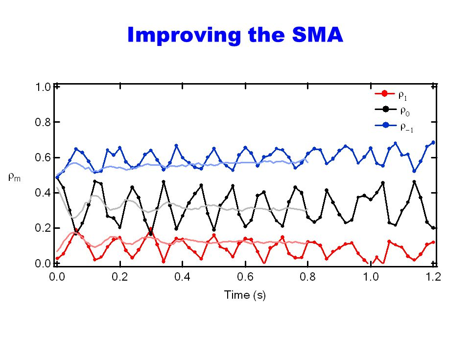 Improving the SMA