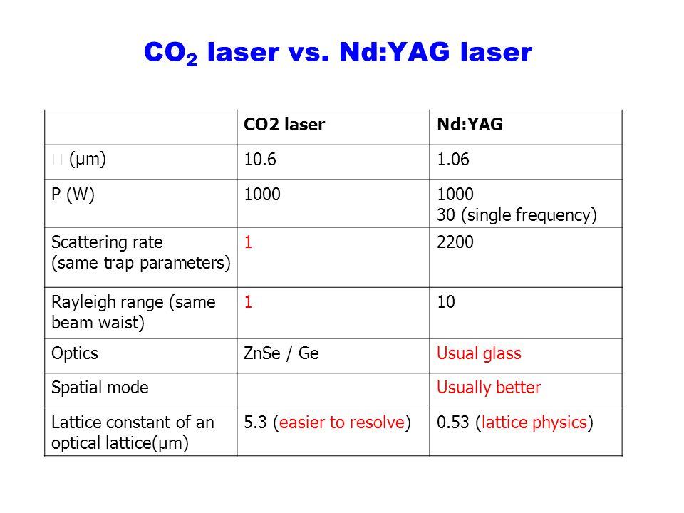CO2 laser vs. Nd:YAG laser