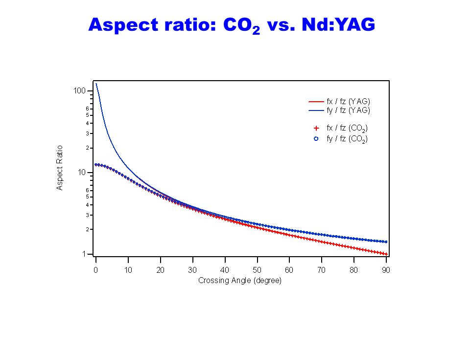 Aspect ratio: CO2 vs. Nd:YAG