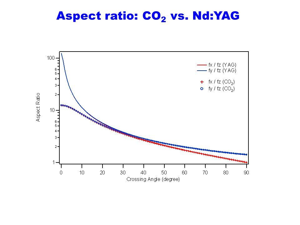 Aspect ratio: CO2 vs. Nd:YAG
