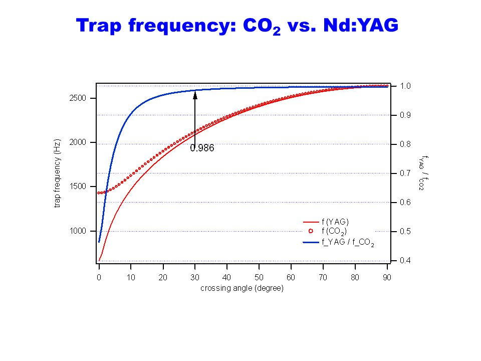 Trap frequency: CO2 vs. Nd:YAG