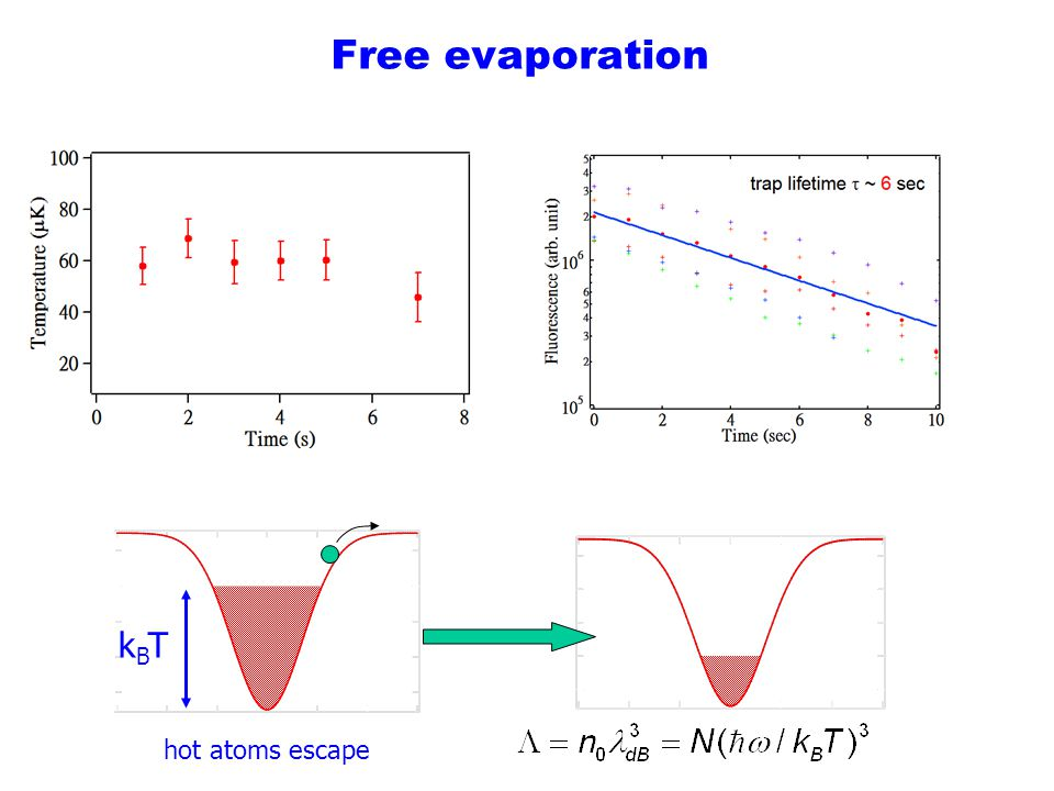 Free evaporation kBT hot atoms escape