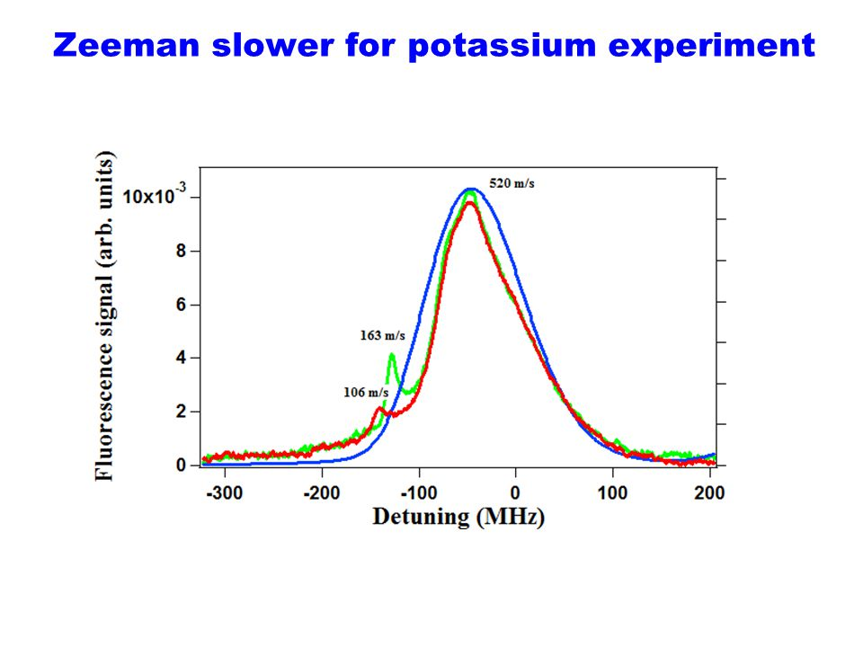 Zeeman slower for potassium experiment
