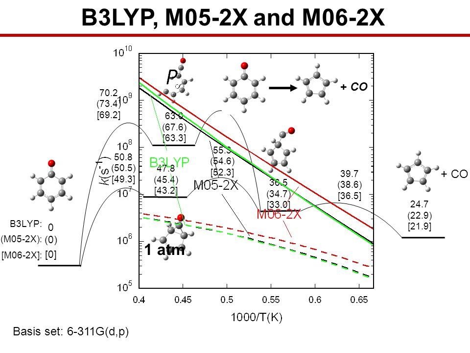 B3LYP, M05-2X and M06-2X 1 atm + CO + CO Basis set: 6-311G(d,p) (0)