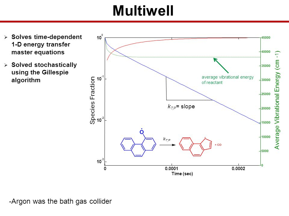 Multiwell -Argon was the bath gas collider