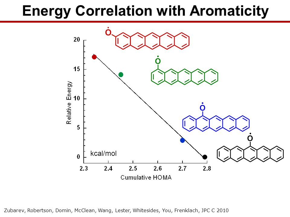 Energy Correlation with Aromaticity