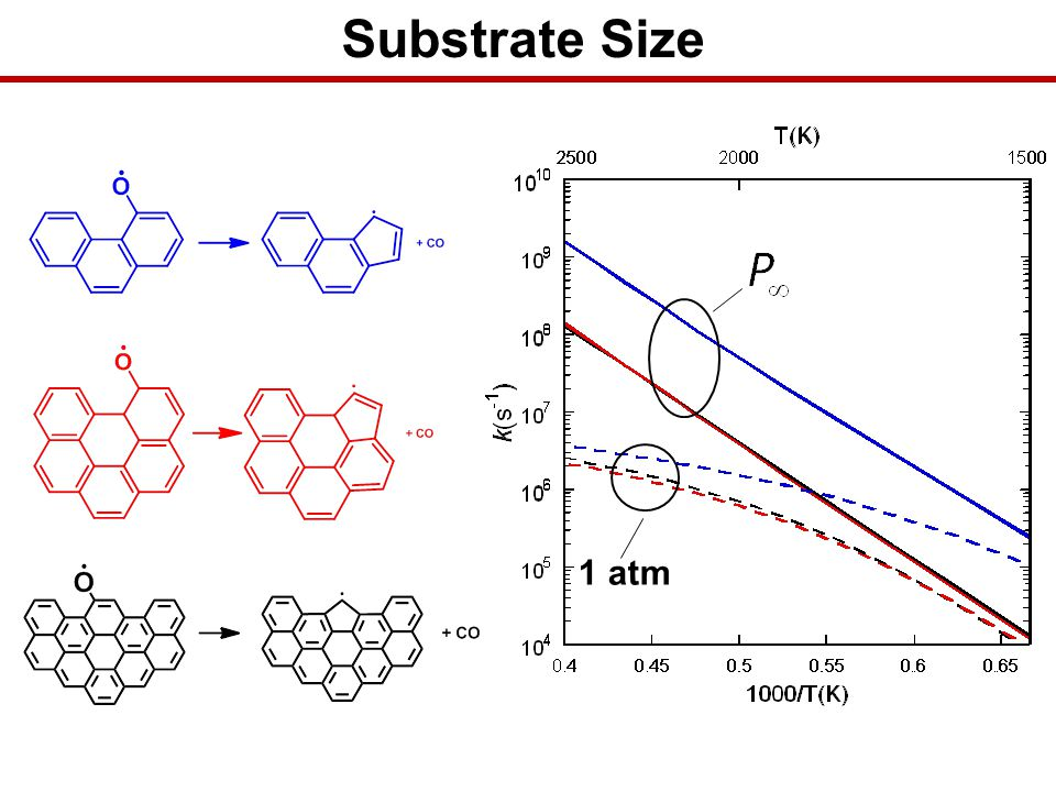 Substrate Size 1 atm -Affect is larger then expected