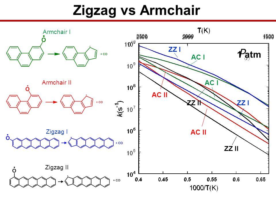 Zigzag vs Armchair 1 atm ZZ I ZZ II AC II AC I ZZ I ZZ II AC II AC I