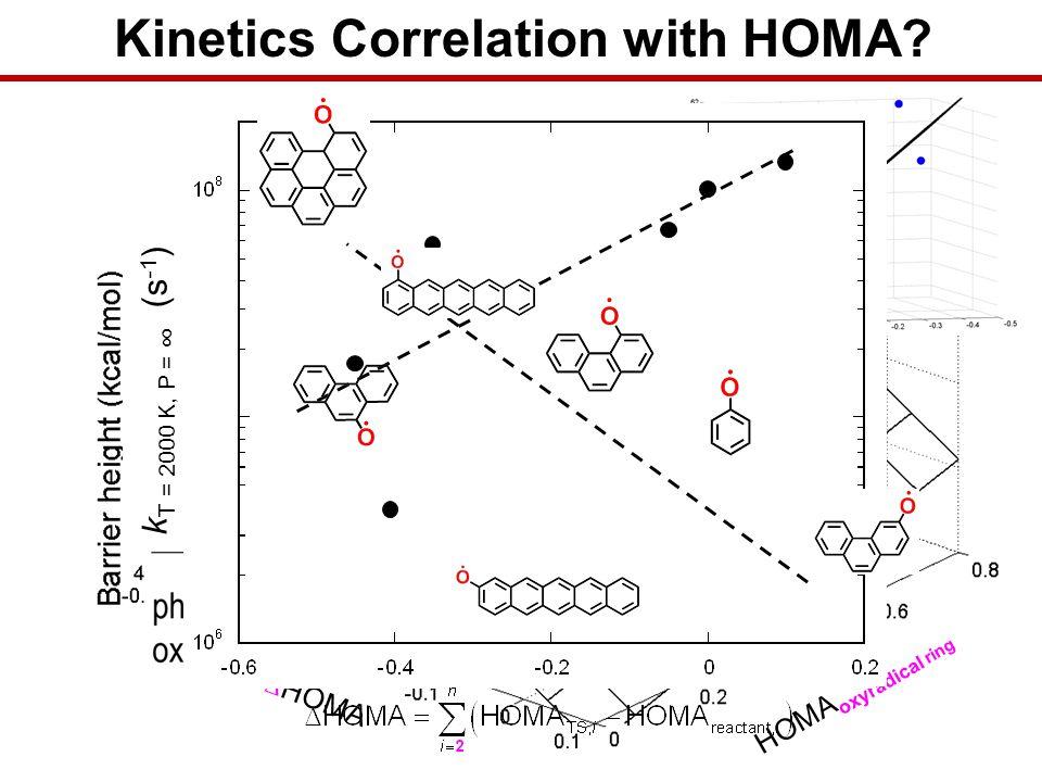 Kinetics Correlation with HOMA