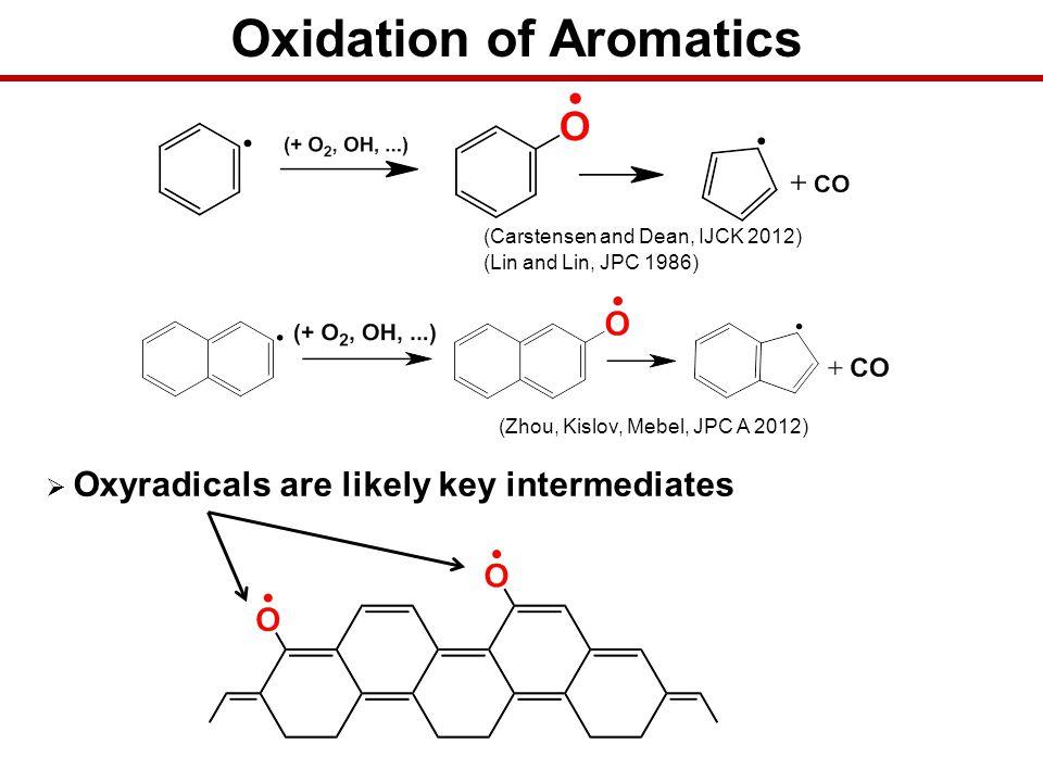 Oxidation of Aromatics