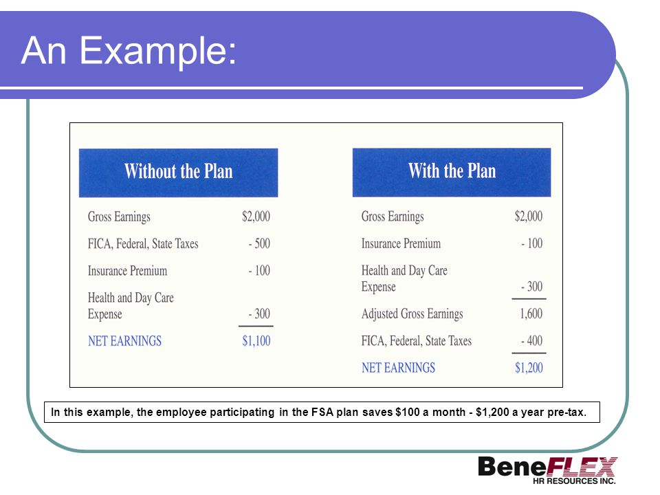 An Example: In this example, the employee participating in the FSA plan saves $100 a month - $1,200 a year pre-tax.