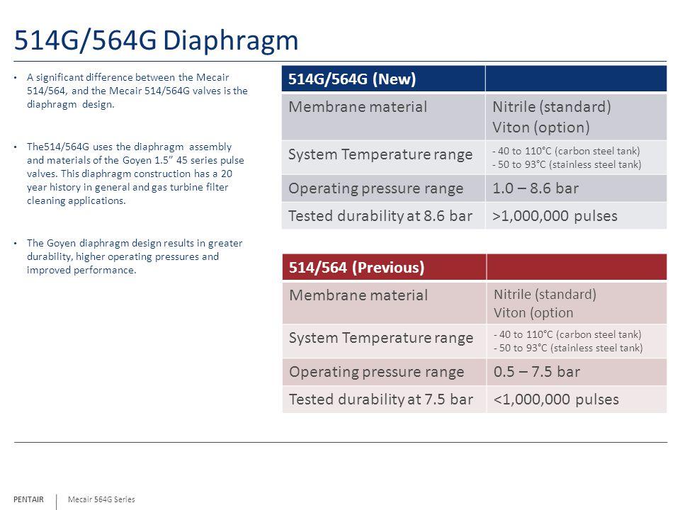 514G/564G Diaphragm 514G/564G (New) Membrane material