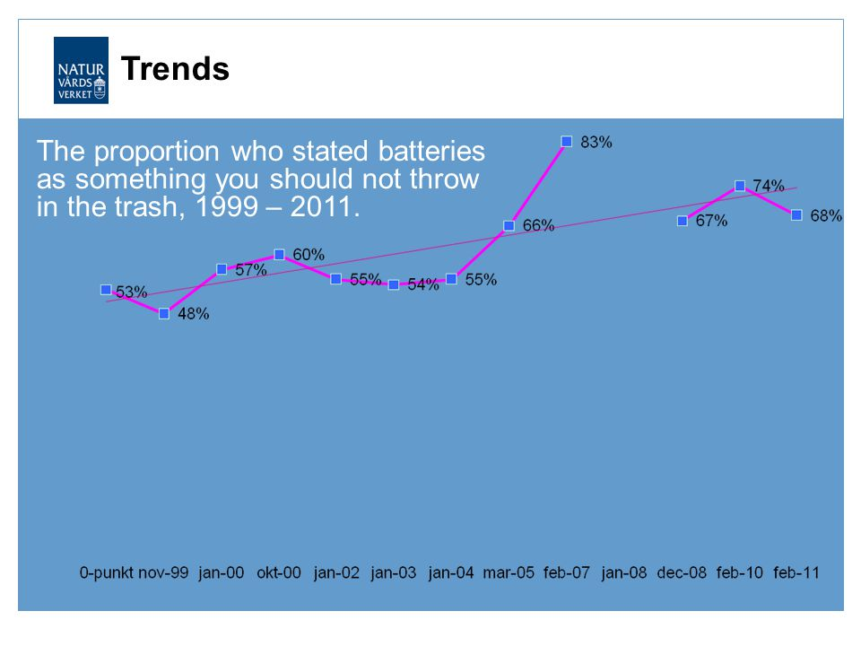 Trends The proportion who stated batteries as something you should not throw in the trash, 1999 – 2011.