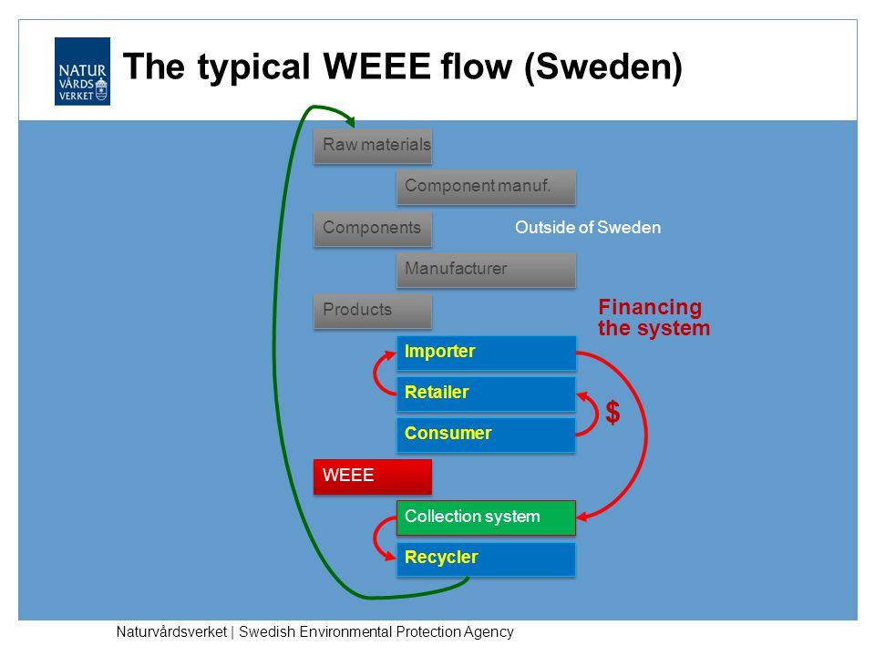 The typical WEEE flow (Sweden)