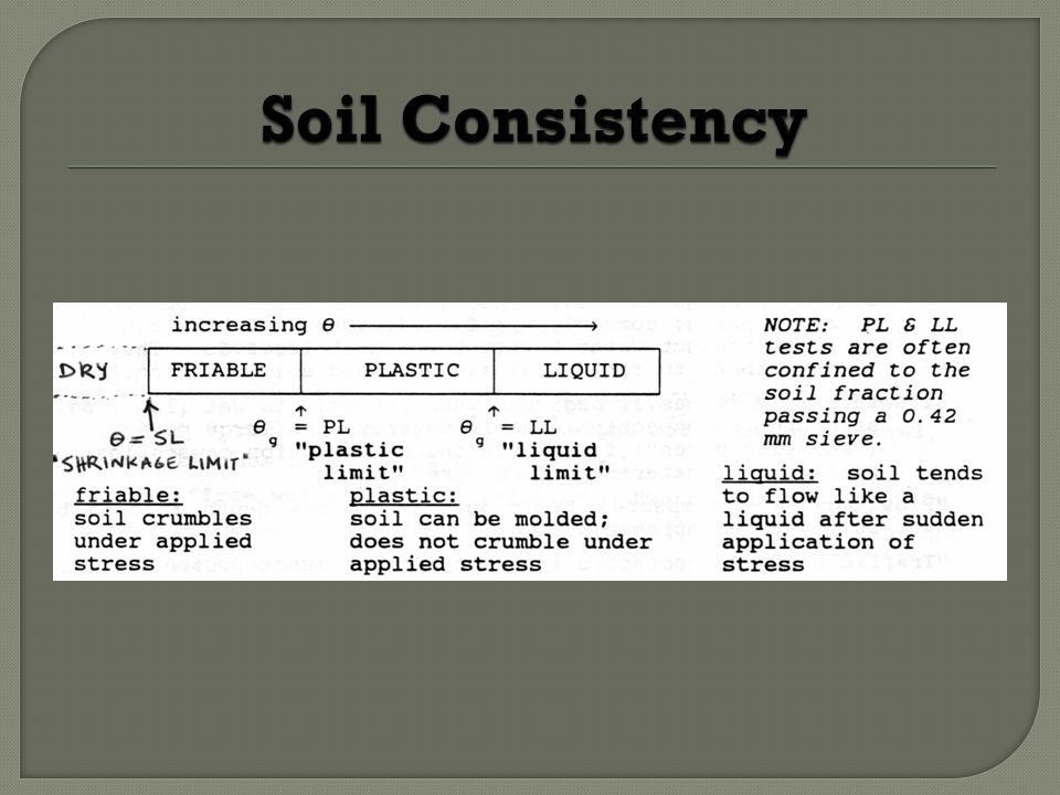 Ubc farm soil workshop series ppt video online download for Soil quality definition