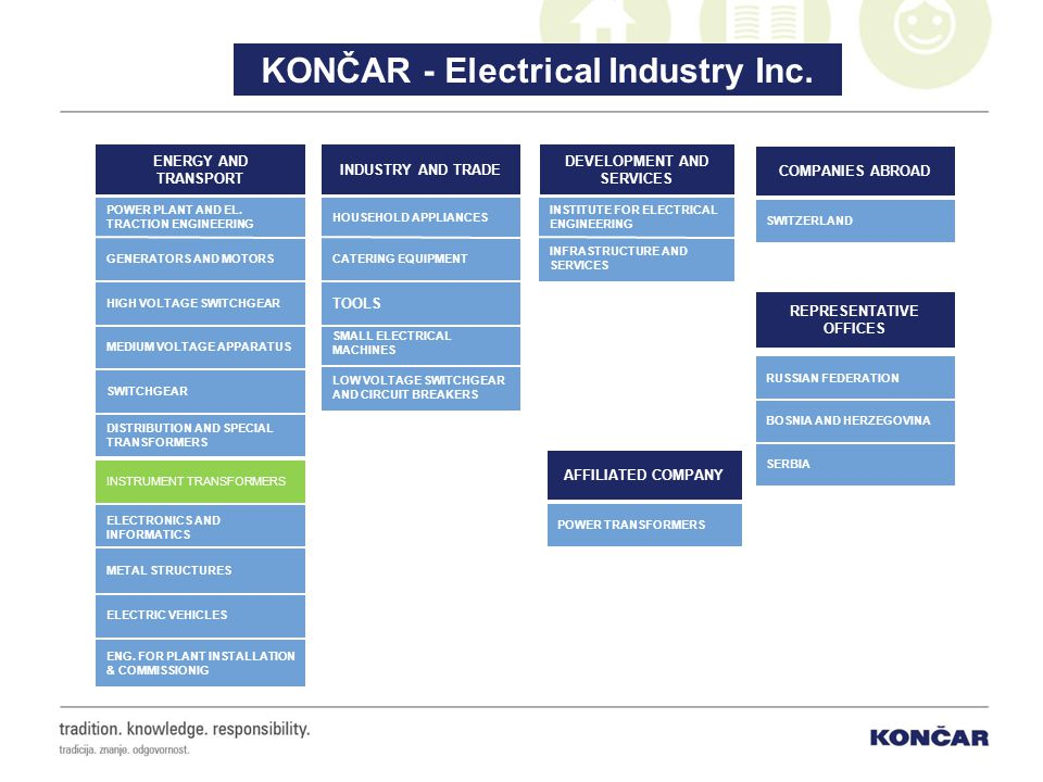 KONČAR - Electrical Industry Inc. DEVELOPMENT AND SERVICES