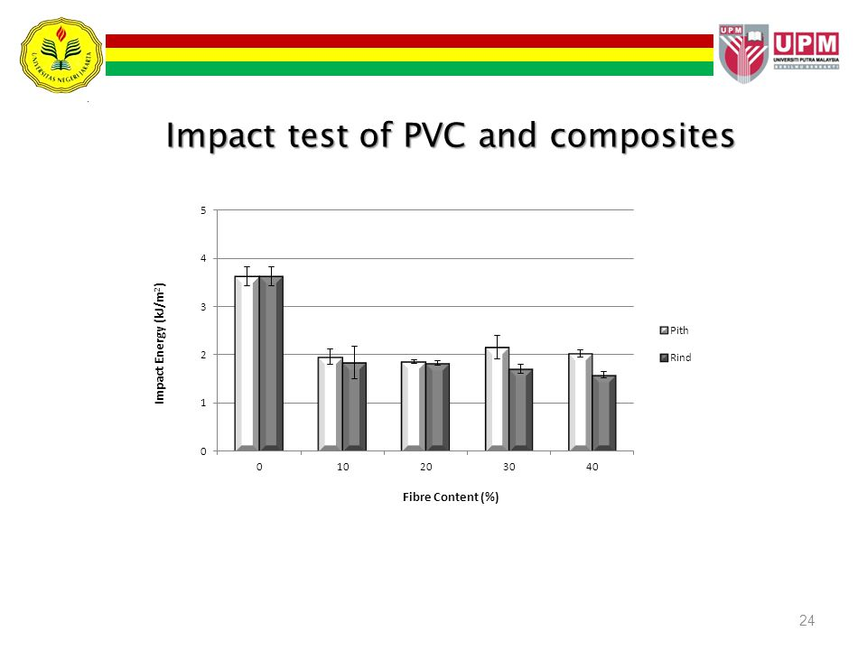 Impact test of PVC and composites