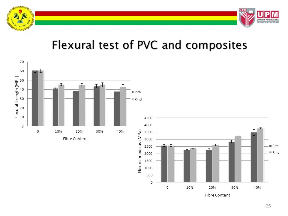 Flexural test of PVC and composites