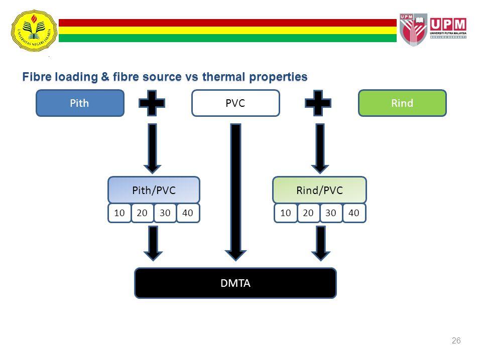 Fibre loading & fibre source vs thermal properties