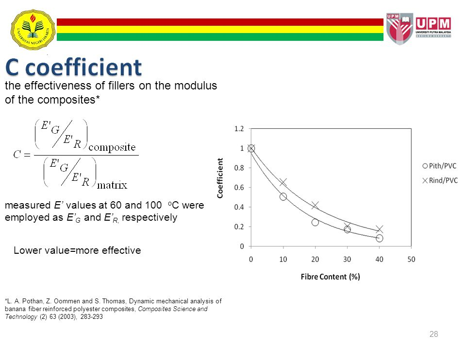 C coefficient the effectiveness of fillers on the modulus of the composites*