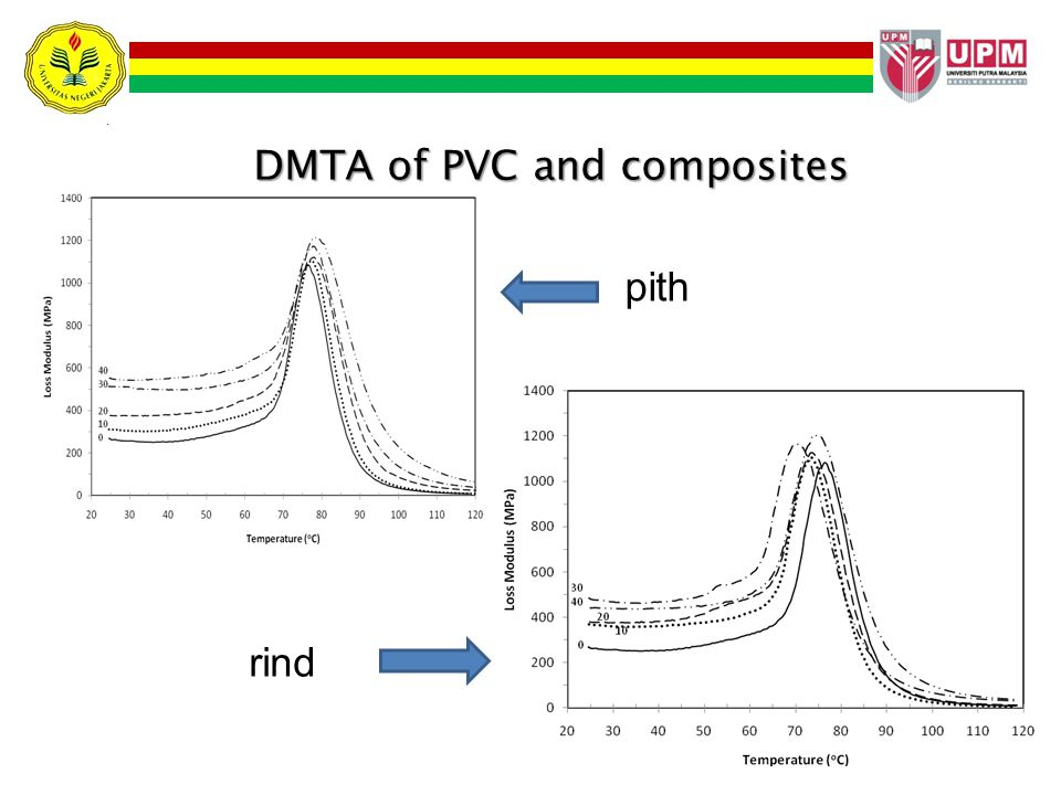 DMTA of PVC and composites