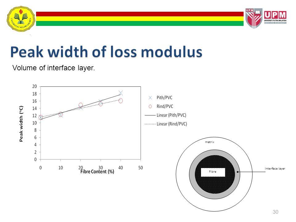 Peak width of loss modulus